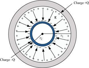 spherical conductors