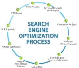 Fundamentals of Search Engine Optimization